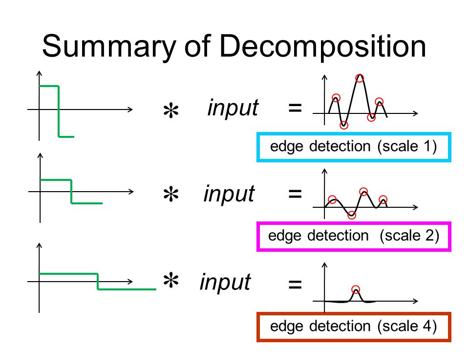 Summary of Decomposition input edge detection (scale 1) edge detection (scale 2) edge detection (scale 4) = = =