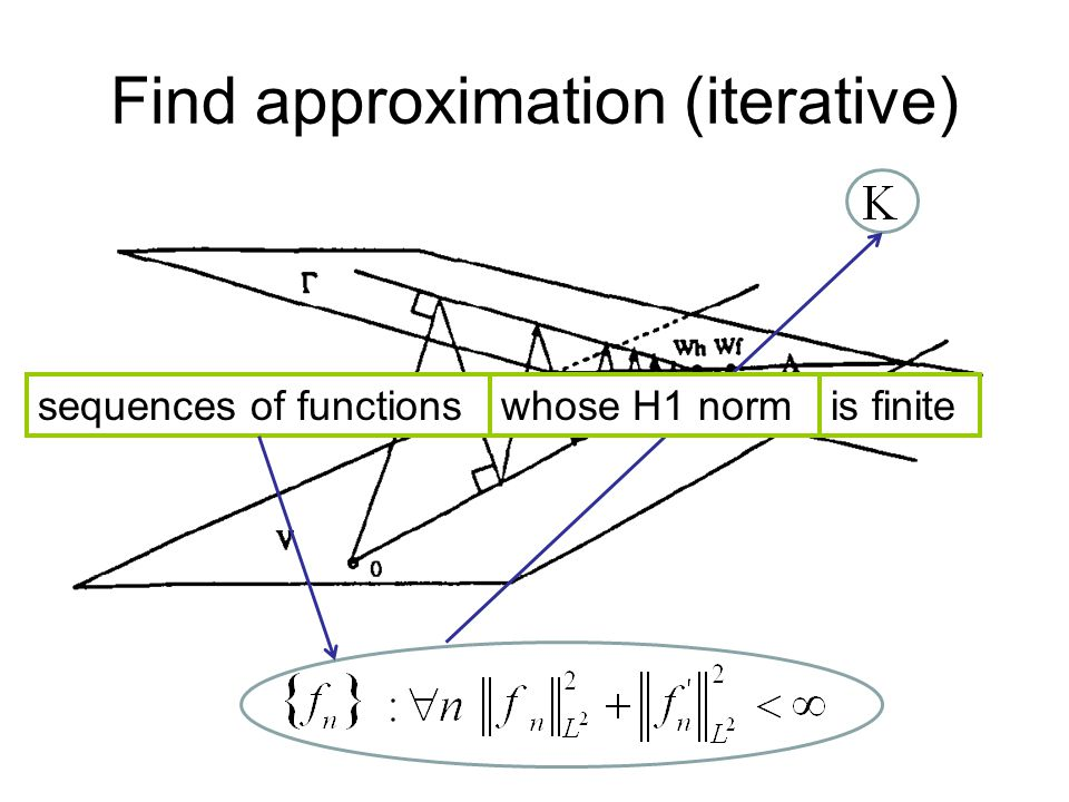 Find approximation (iterative) sequences of functionswhose H1 normis finite