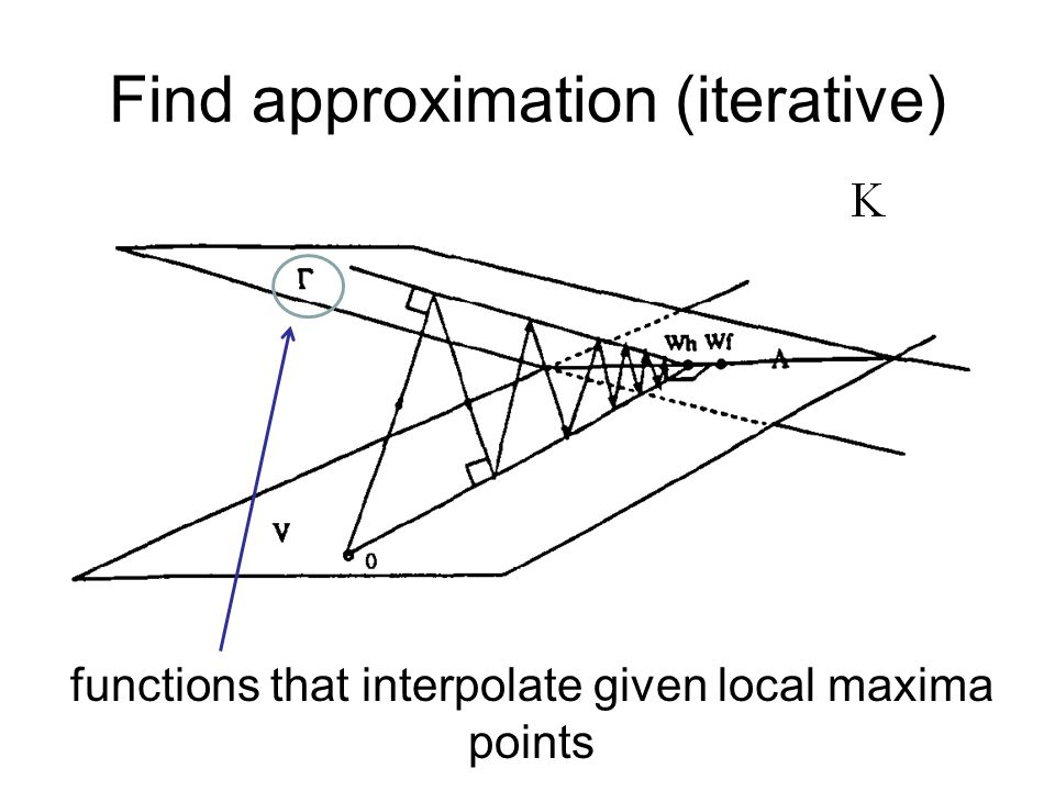 Find approximation (iterative) functions that interpolate given local maxima points