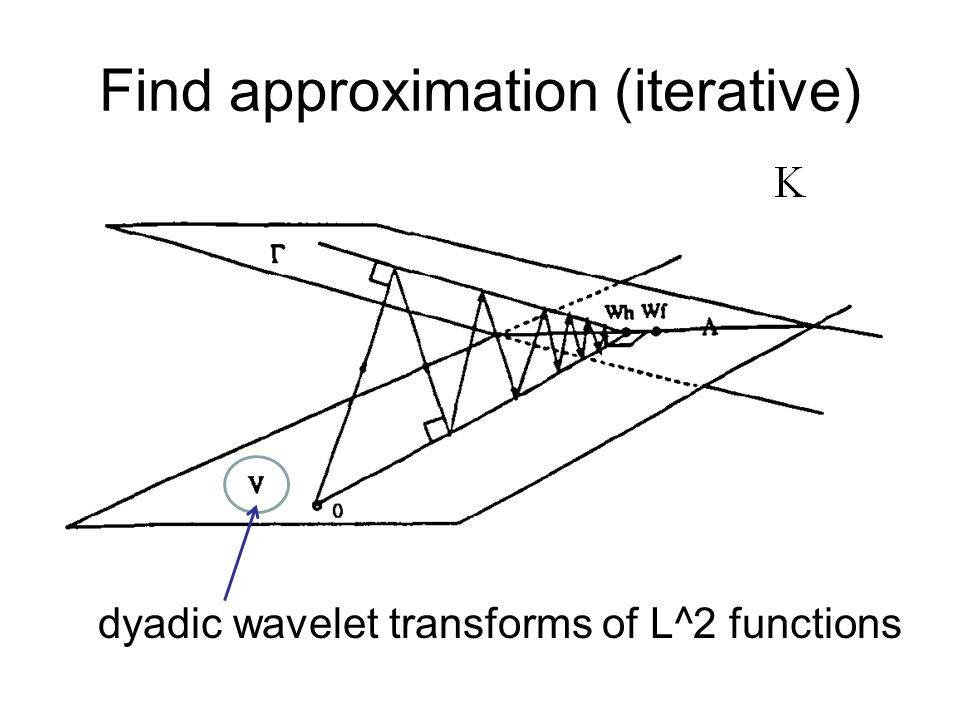 Find approximation (iterative) dyadic wavelet transforms of L^2 functions