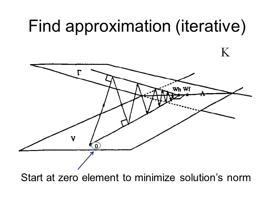 Find approximation (iterative) Start at zero element to minimize solution's norm