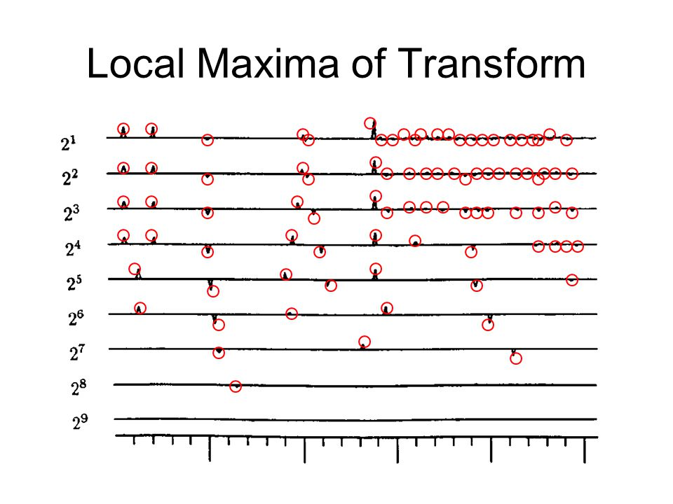 Local Maxima of Transform