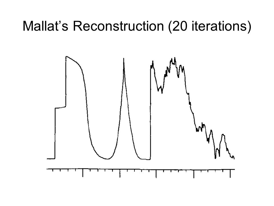 Mallat's Reconstruction (20 iterations)