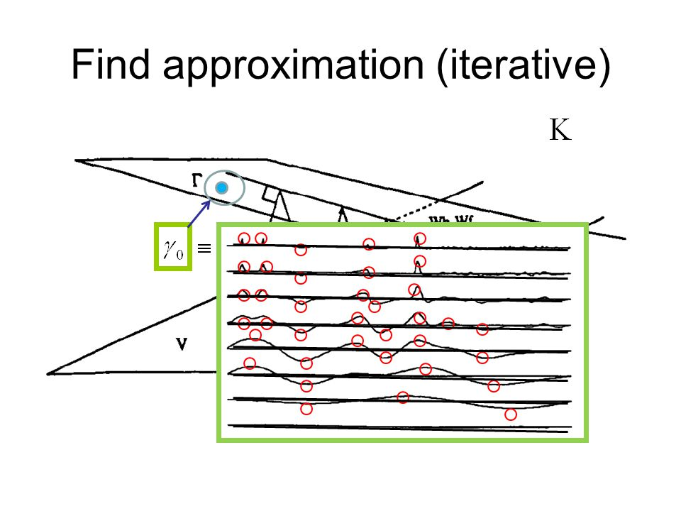 Find approximation (iterative)