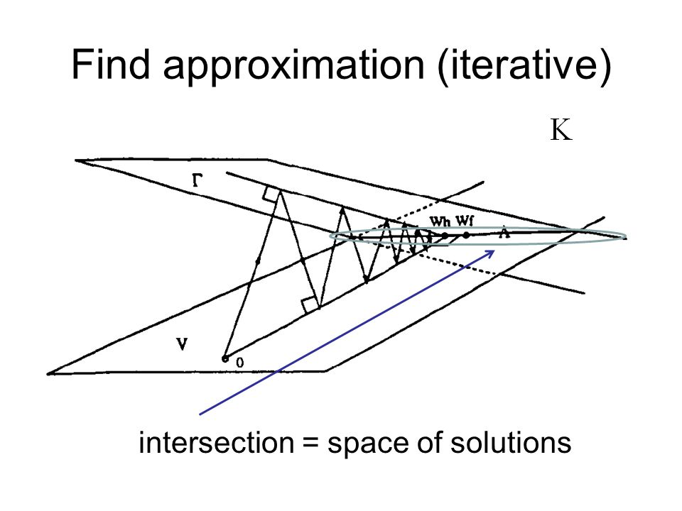 Find approximation (iterative) intersection = space of solutions