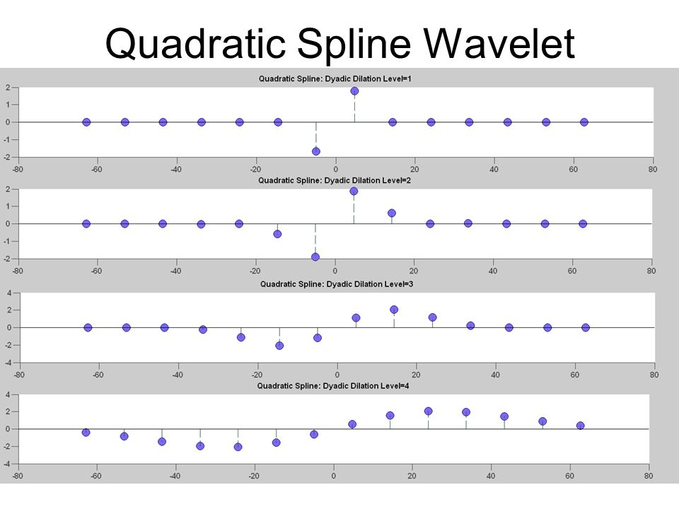Quadratic Spline Wavelet