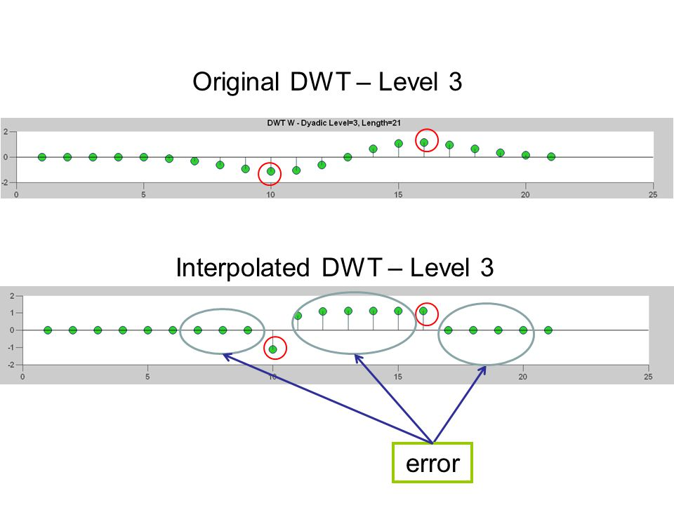 error Original DWT – Level 3 Interpolated DWT – Level 3