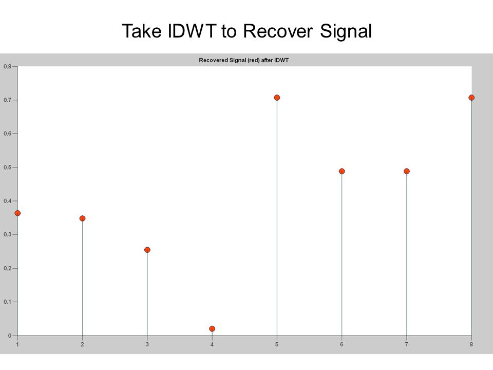 Take IDWT to Recover Signal