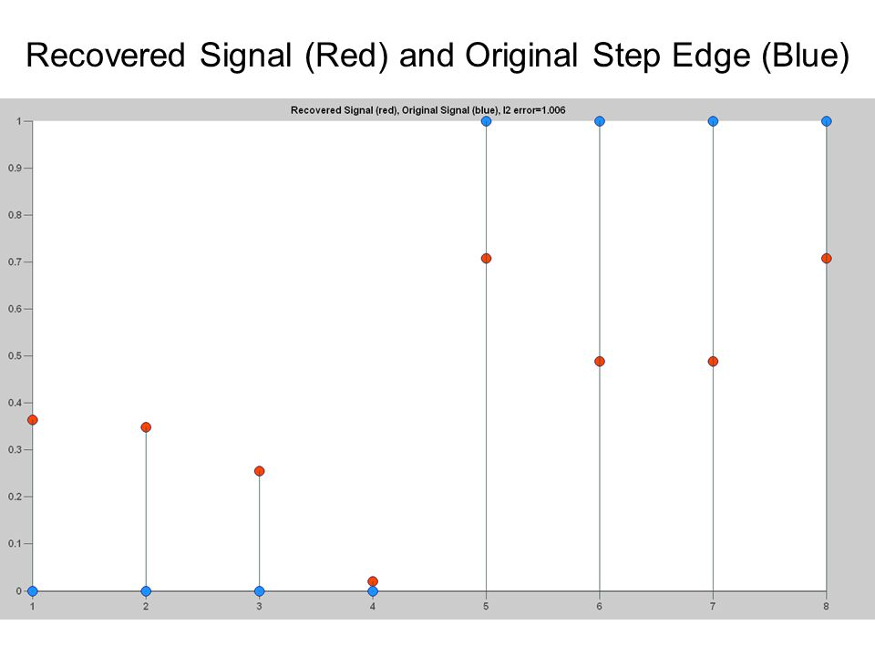 Recovered Signal (Red) and Original Step Edge (Blue)