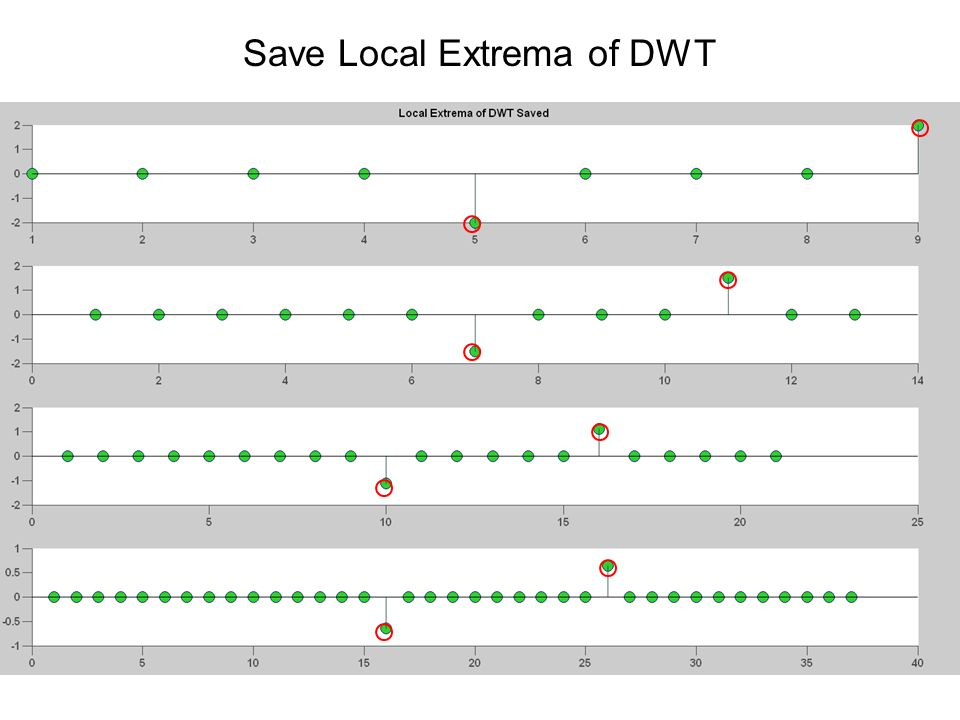 Save Local Extrema of DWT
