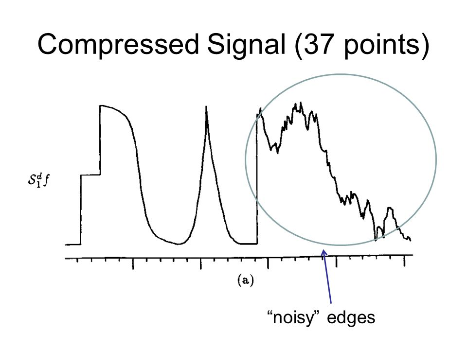Compressed Signal (37 points) noisy edges