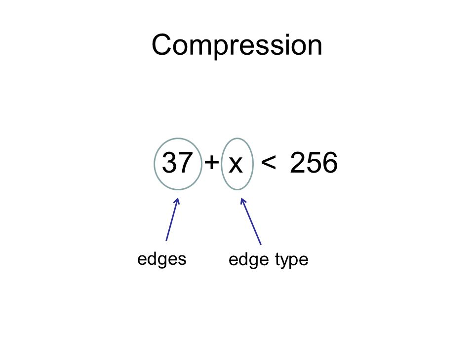 37 Compression edges edge type + x<256