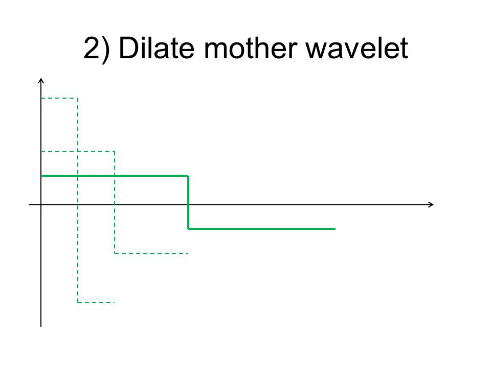 2) Dilate mother wavelet