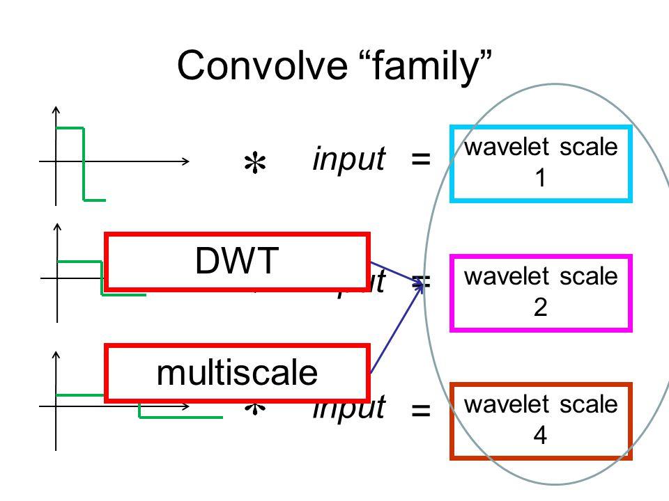 Convolve family input wavelet scale 1 wavelet scale 2 wavelet scale 4 = = = DWT multiscale