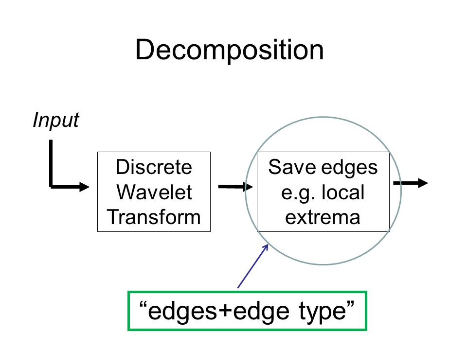 Decomposition Discrete Wavelet Transform Save edges e.g. local extrema Input edges+edge type