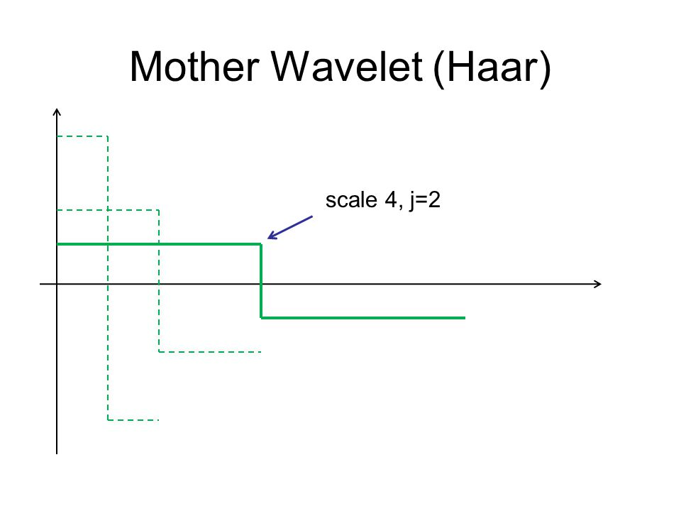 Mother Wavelet (Haar) scale 4, j=2
