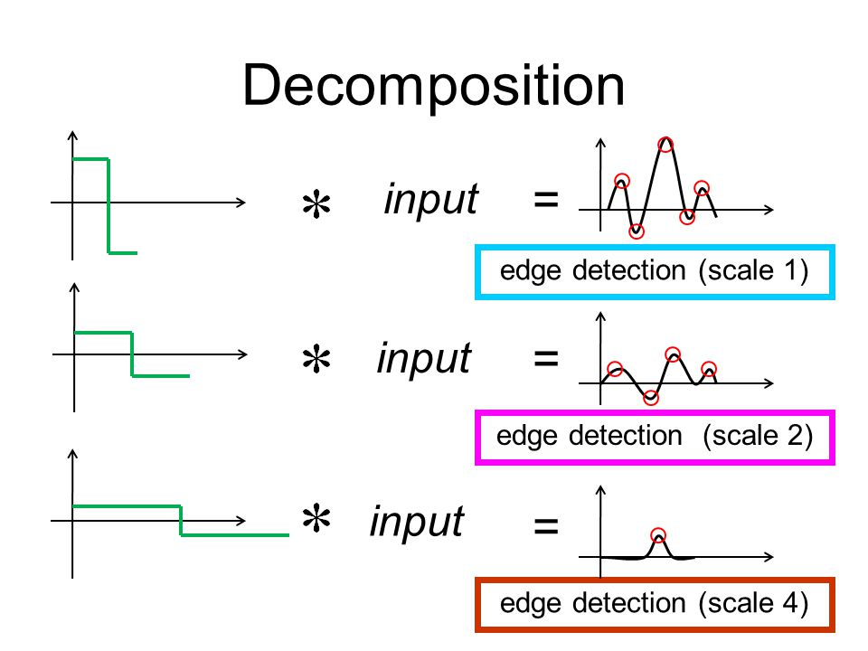 Decomposition input edge detection (scale 1) edge detection (scale 2) edge detection (scale 4) = = =