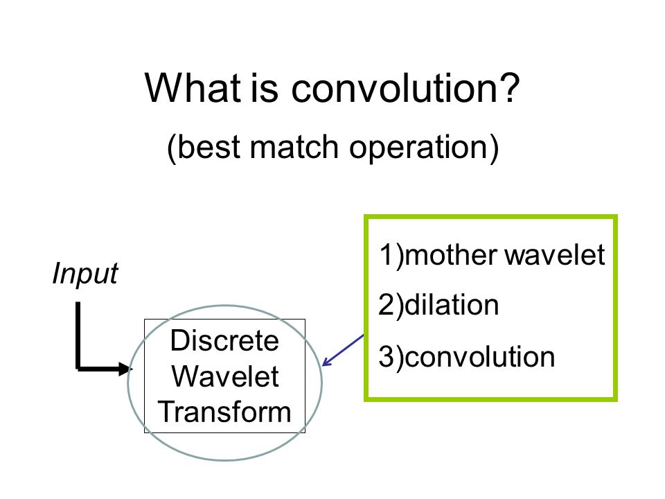 What is convolution.