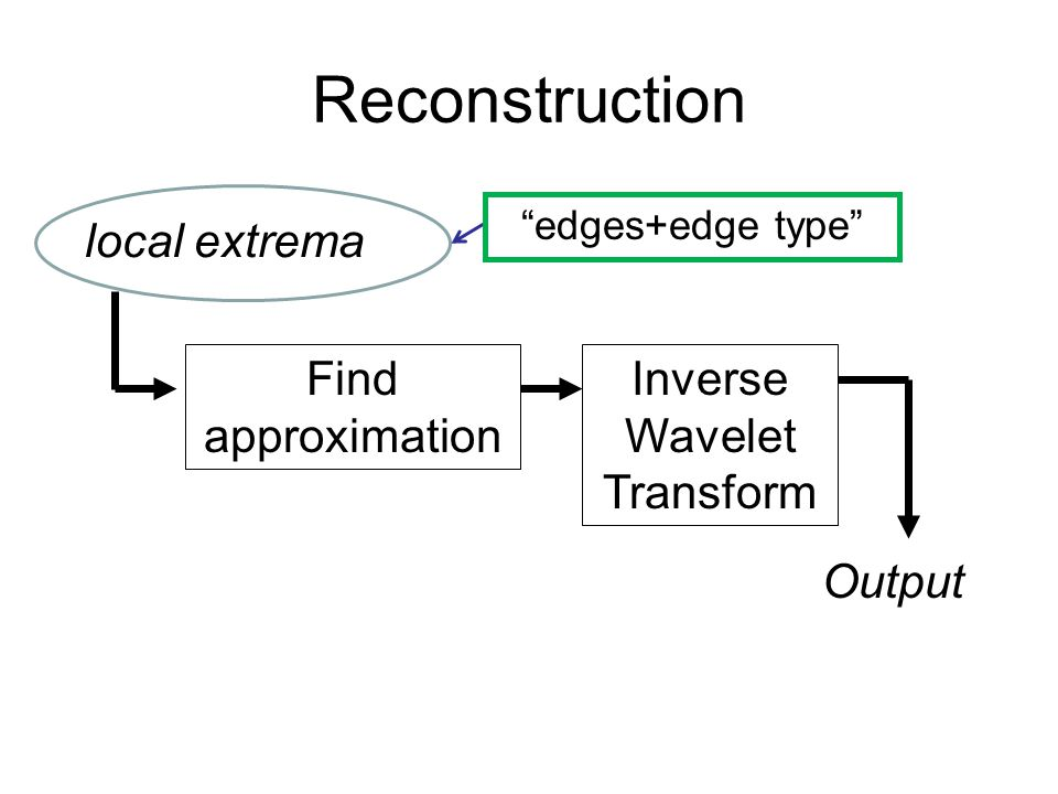 Reconstruction Find approximation Inverse Wavelet Transform Output local extrema edges+edge type