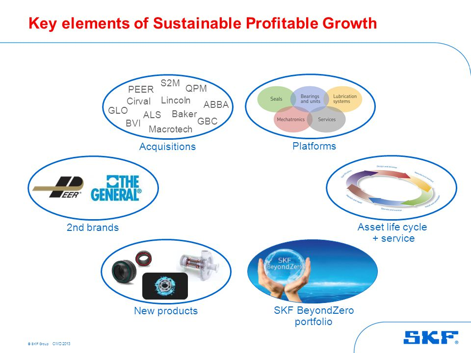 © SKF Group CMD 2013 Key elements of Sustainable Profitable Growth Platforms Asset life cycle + service SKF BeyondZero portfolio 2nd brands Acquisitio