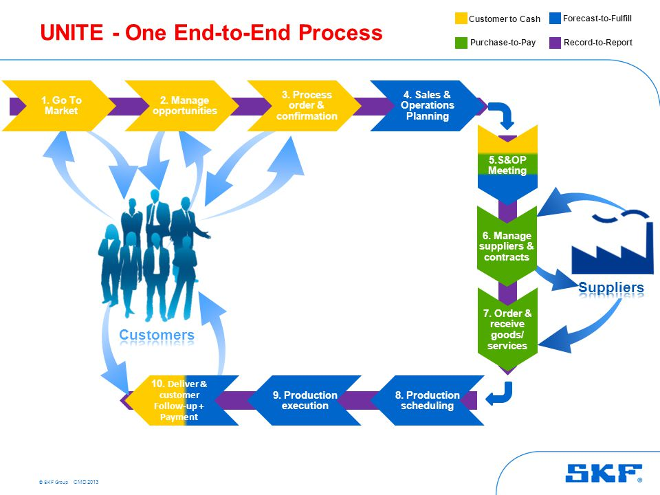 © SKF Group CMD 2013 UNITE - One End-to-End Process 4. Sales & Operations Planning 7. Order & receive goods/ services 8. Production scheduling 9. Prod