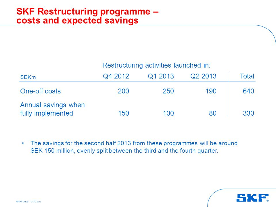 © SKF Group CMD 2013 SKF Restructuring programme – costs and expected savings Restructuring activities launched in: SEKm Q4 2012Q1 2013Q2 2013Total On