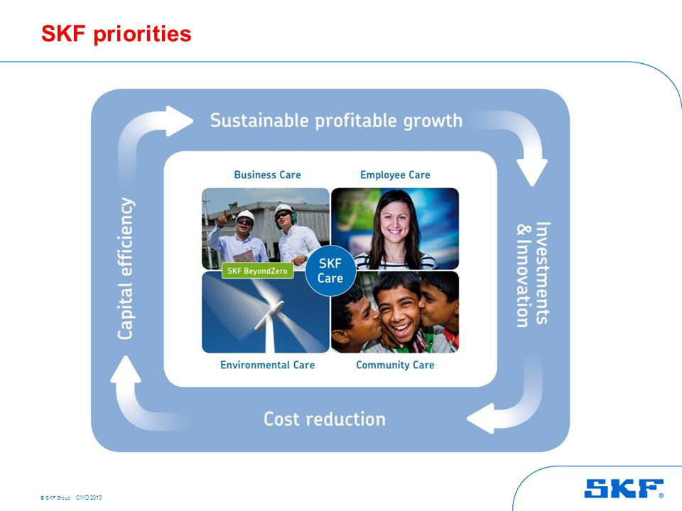 © SKF Group CMD 2013 SKF priorities