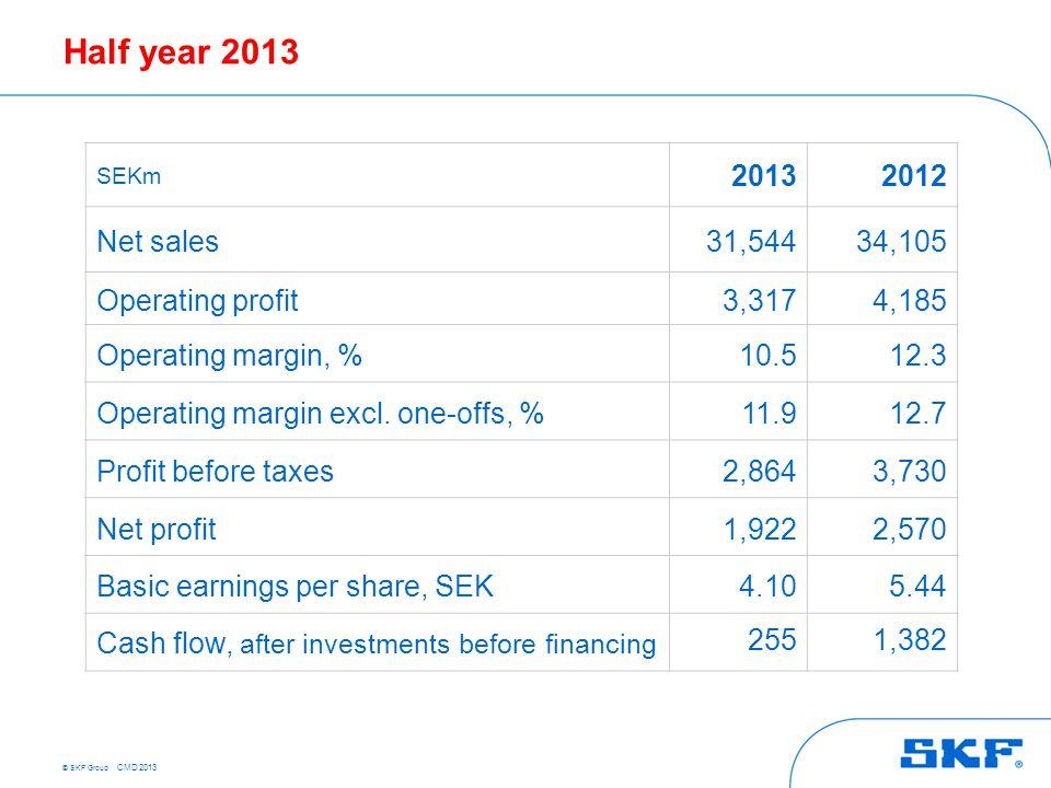 © SKF Group CMD 2013 Half year 2013 SEKm 20132012 Net sales31,54434,105 Operating profit3,3174,185 Operating margin, %10.512.3 Operating margin excl.