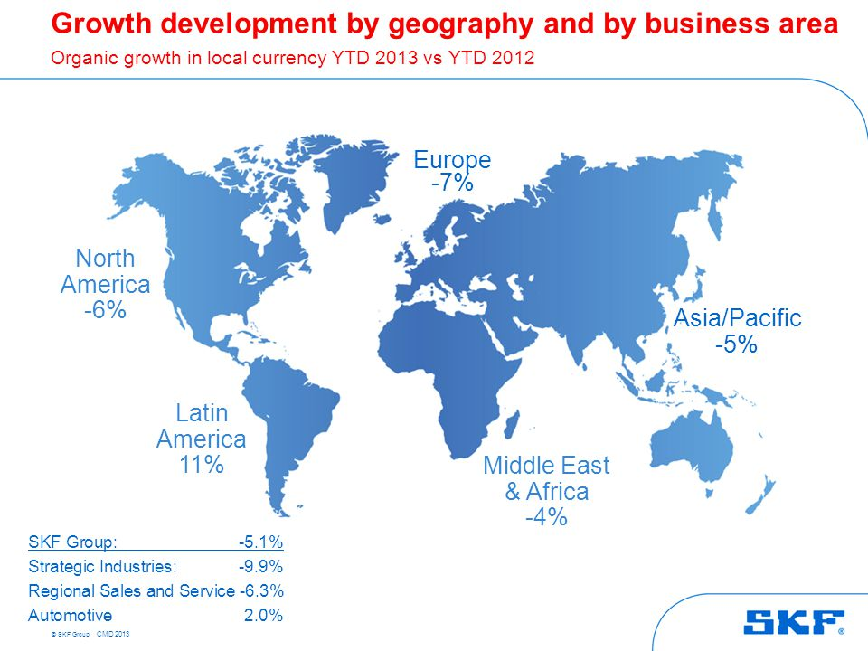 © SKF Group CMD 2013 Share of net sales 2012 Europe43% Asia Pacific24% North America23% Latin America7% Total Q3 2013 vs Q3 2012 +/- + + ++ + Sequential trend for Q3 2013 SKF demand outlook Q3 2013, regions