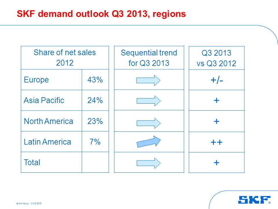 © SKF Group CMD 2013 Share of net sales 2012 Europe43% Asia Pacific24% North America23% Latin America7% Total Q3 2013 vs Q3 2012 +/- + + ++ + Sequenti