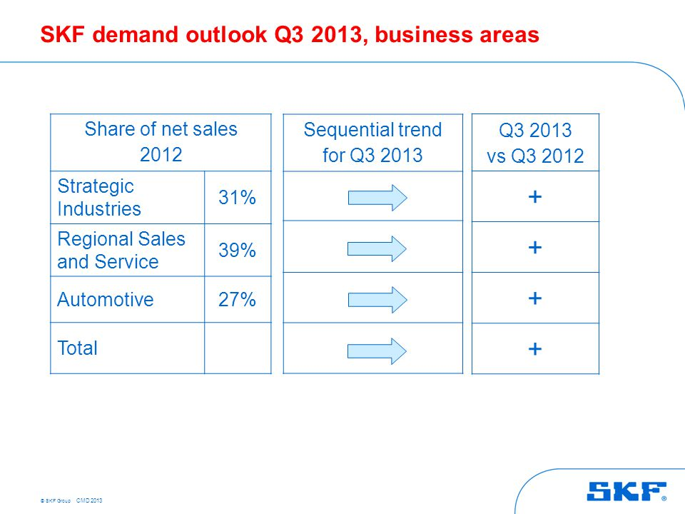 © SKF Group CMD 2013 Sequential trend for Q3 2013 Share of net sales 2012 Strategic Industries 31% Regional Sales and Service 39% Automotive27% Total