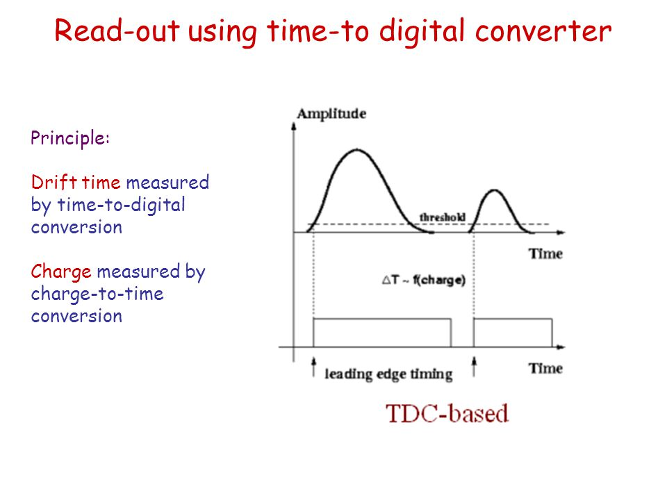 Read-out using time-to digital converter Principle: Drift time measured by time-to-digital conversion Charge measured by charge-to-time conversion