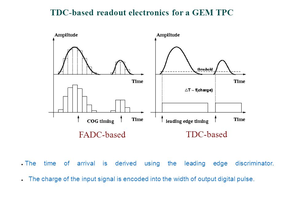 TDC-based readout electronics for a GEM TPC ● The time of arrival is derived using the leading edge discriminator.