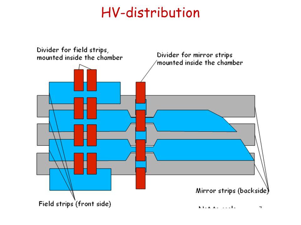 HV-distribution