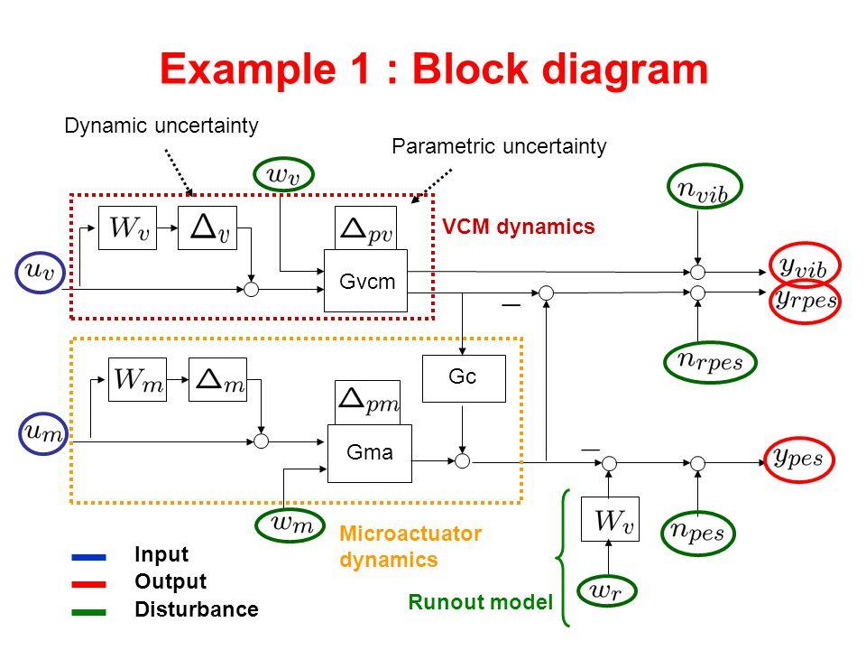 Example 1 : Block diagram Gvcm Gma Gc Input Output Disturbance Parametric uncertainty Dynamic uncertainty VCM dynamics Microactuator dynamics Runout model
