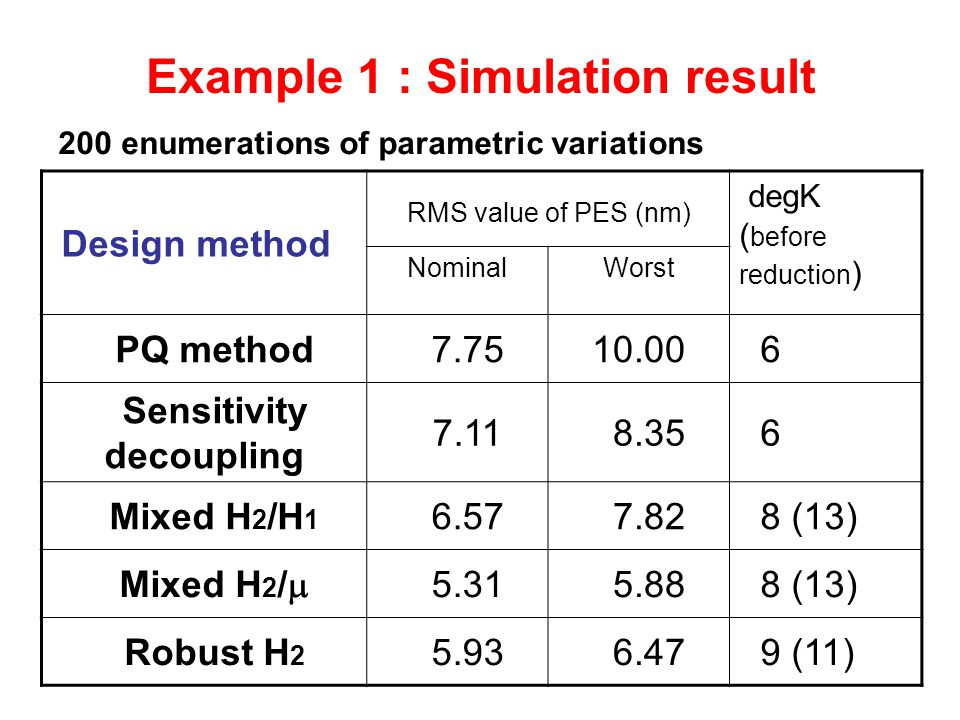 Example 1 : Simulation result Design method RMS value of PES (nm) degK ( before reduction ) NominalWorst PQ method 7.7510.00 6 Sensitivity decoupling 7.11 8.35 6 Mixed H 2 /H 1 6.57 7.82 8 (13) Mixed H 2 /  5.31 5.88 8 (13) Robust H 2 5.93 6.47 9 (11) 200 enumerations of parametric variations