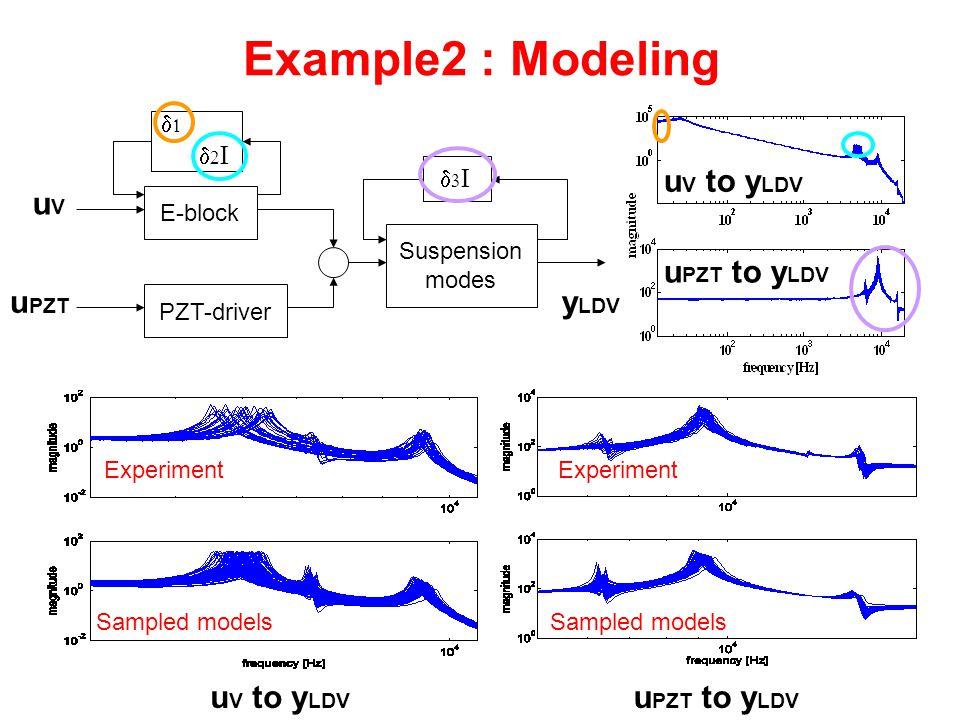 Example2 : Modeling Suspension modes E-block PZT-driver uVuV y LDV u PZT    u V to y LDV u PZT to y LDV Experiment Sampled models u V to y LDV u PZT to y LDV