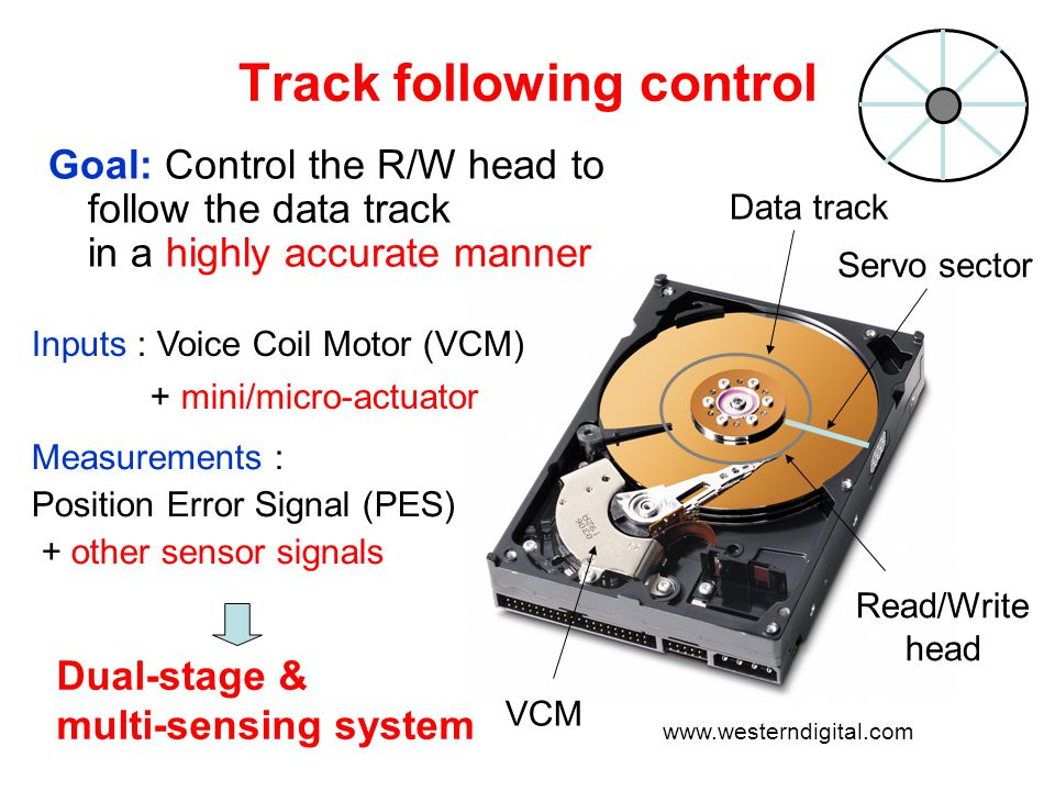 Robust control theory Dual-stage multi-sensing control Dual-stage multi- sensing system PESVCM Micro- actuator Sensor signals (PZT-sensor etc) Fixed sampling rate : Disturbances (track runout, windage, measurement noise, etc.) Variations 1.