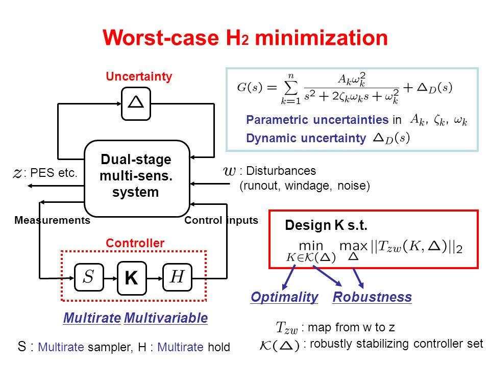 Outline Track following control in HDDs Worst-case H 2 performance minimization Design techniques –Multirate control –Robust control (Mixed H 2 /H 1, Mixed H 2 / , Robust H 2 ) Examples Conclusions Control for LTI systems