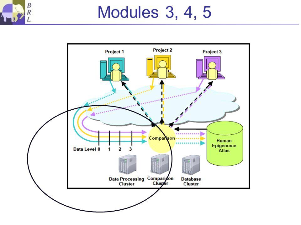 Modules 3, 4, 5