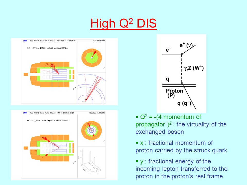 High Q 2 DIS  Q 2 = -(4 momentum of propagator ) 2 : the virtuality of the exchanged boson  x : fractional momentum of proton carried by the struck quark  y : fractional energy of the incoming lepton transferred to the proton in the proton's rest frame