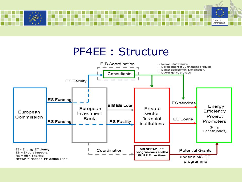 PF4EE _ Example European Commission European Investment Bank € 0.15m cash collateral to cover losses Commercial Bank € 0.75m Loan at favorable EIB conditions € 1m loan at better conditions due to EIB funding and EU collateral Small family hotel MS programme for EE retrofit of hotels EIB confirms alignment with EE Directive