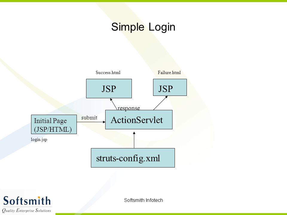 Softsmith Infotech Simple Login ActionServlet struts-config.xml JSP Initial Page (JSP/HTML) submit response login.jsp Failure.htmlSuccess.html