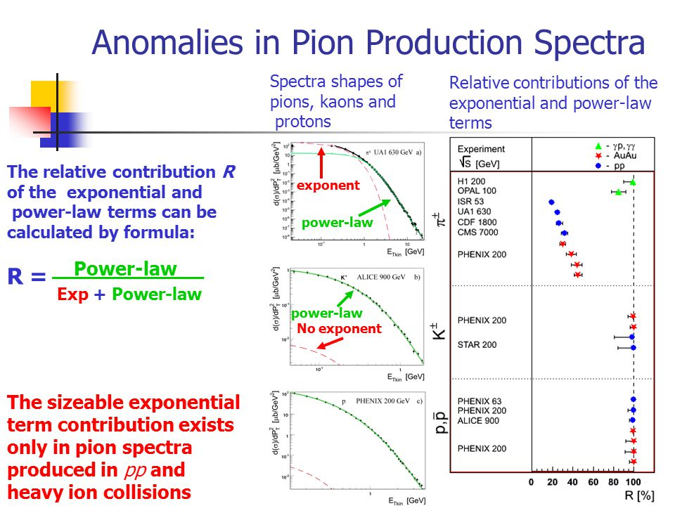 Anomalies in Pion Production Spectra The relative contribution R of the exponential and power-law terms can be calculated by formula: The sizeable exponential term contribution exists only in pion spectra produced in pp and heavy ion collisions Spectra shapes of pions, kaons and protons Relative contributions of the exponential and power-law terms R = Power-law _ Exp + Power-law No exponent power-law exponent