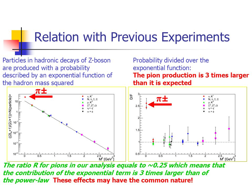 Relation with Previous Experiments Particles in hadronic decays of Z-boson are produced with a probability described by an exponential function of the hadron mass squared Probability divided over the exponential function: The pion production is 3 times larger than it is expected The ratio R for pions in our analysis equals to ~0.25 which means that the contribution of the exponential term is 3 times larger than of the power-law These effects may have the common nature.