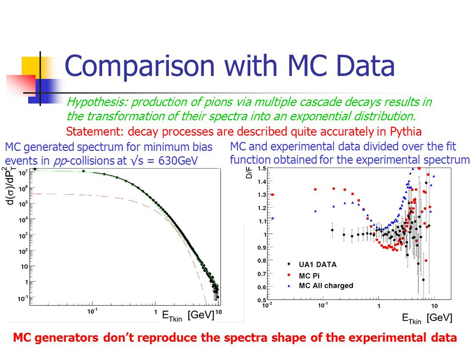 Comparison with MC Data Hypothesis: production of pions via multiple cascade decays results in the transformation of their spectra into an exponential distribution.