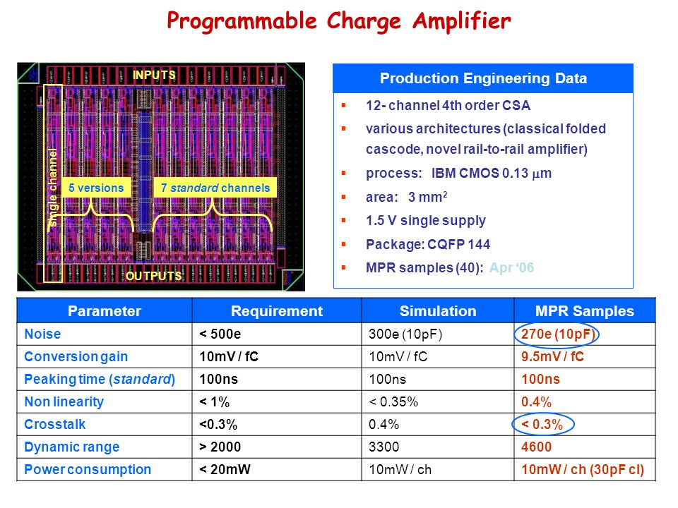 Programmable Charge Amplifier  12- channel 4th order CSA  various architectures (classical folded cascode, novel rail-to-rail amplifier)  process: IBM CMOS 0.13  m  area: 3 mm 2  1.5 V single supply  Package: CQFP 144  MPR samples (40): Apr '06 Production Engineering Data ParameterRequirementSimulationMPR Samples Noise< 500e300e (10pF)270e (10pF) Conversion gain10mV / fC 9.5mV / fC Peaking time (standard)100ns Non linearity< 1%< 0.35%0.4% Crosstalk<0.3%0.4%< 0.3% Dynamic range> 200033004600 Power consumption< 20mW10mW / ch10mW / ch (30pF cl) OUTPUTS INPUTS single channel 7 standard channels5 versions