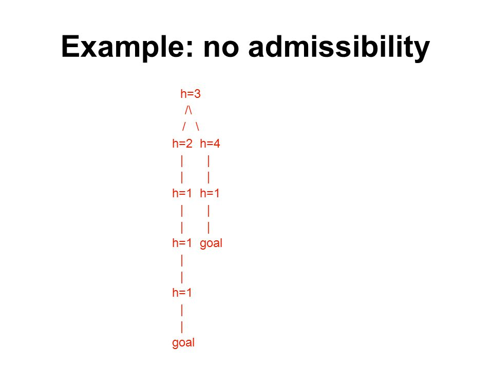 Example: no admissibility h=3 /\ h=2 h=4 | | h=1 h=1 | | h=1 goal | h=1 | goal