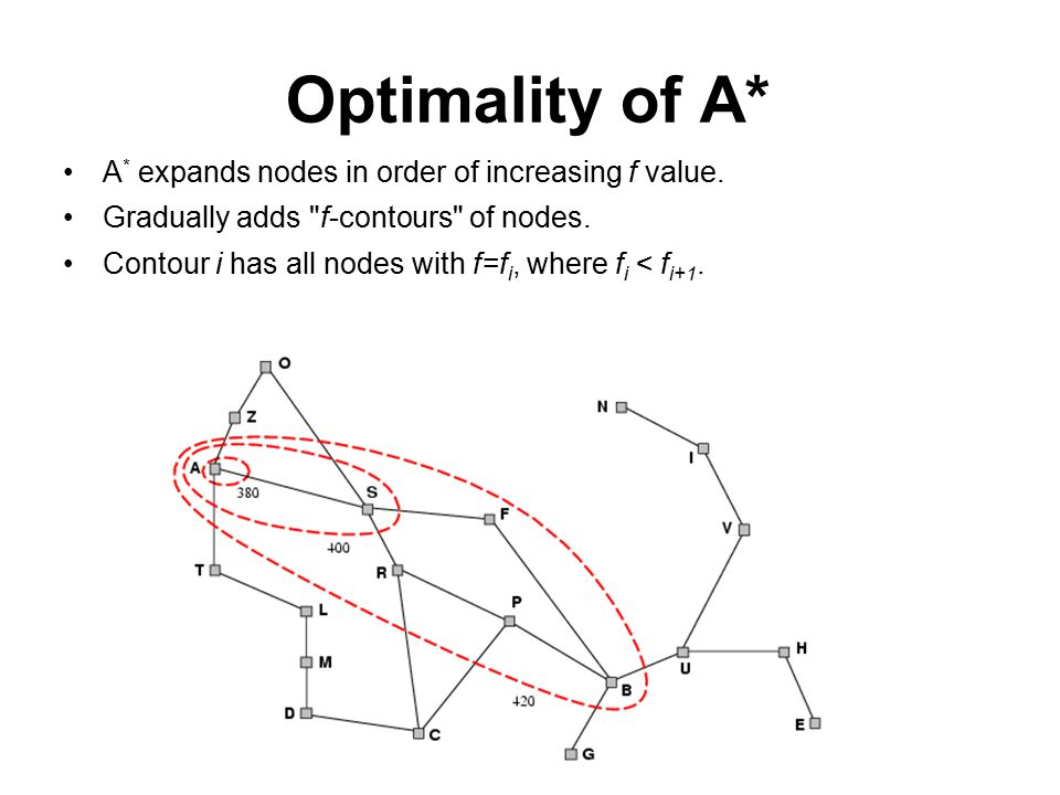 Optimality of A* A * expands nodes in order of increasing f value.