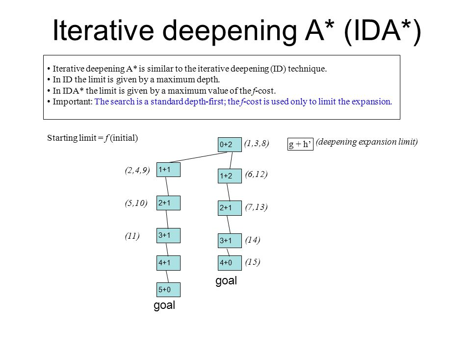 Iterative deepening A* (IDA*) Iterative deepening A* is similar to the iterative deepening (ID) technique.